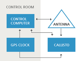 Interaction with control computer, antenna, callisto and GPS Clock