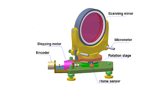 scanning mirror, Micrometer, Rotation Stage, Home sensor, Encoder, Stepping motor